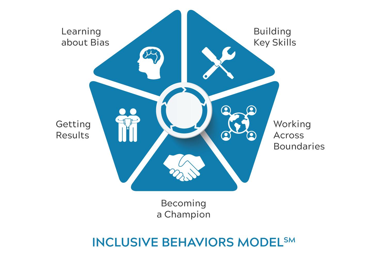 Inclusive-Behaviors-Model